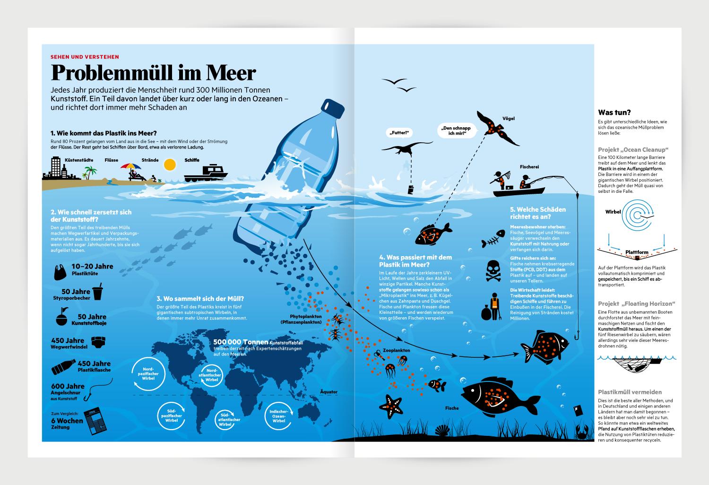 plastikmüll infografik 2D